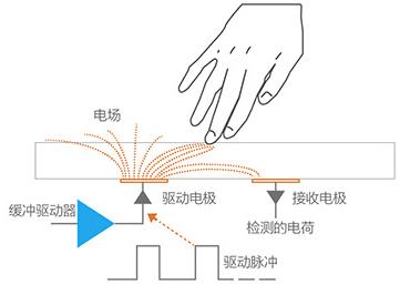 电容触摸屏触摸原理