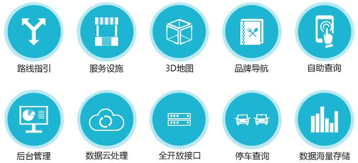商场自助导购系统功能