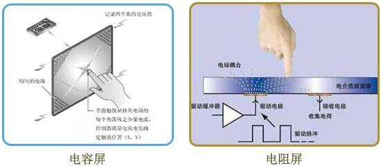 电容屏和电阻屏的结构